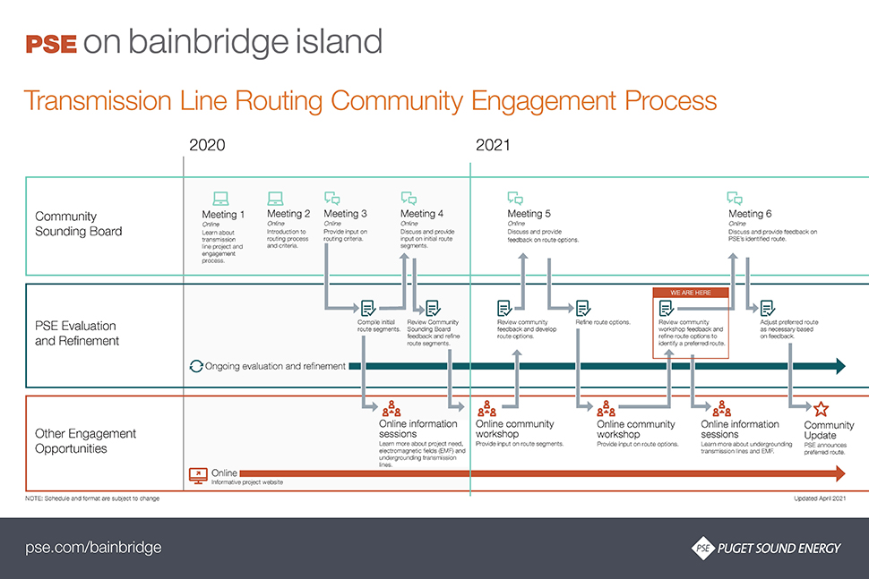 Diagram showing the engagement process for the Murden Cove – Winslow Transmission Line Project. The linked PDF further details the engagement process
