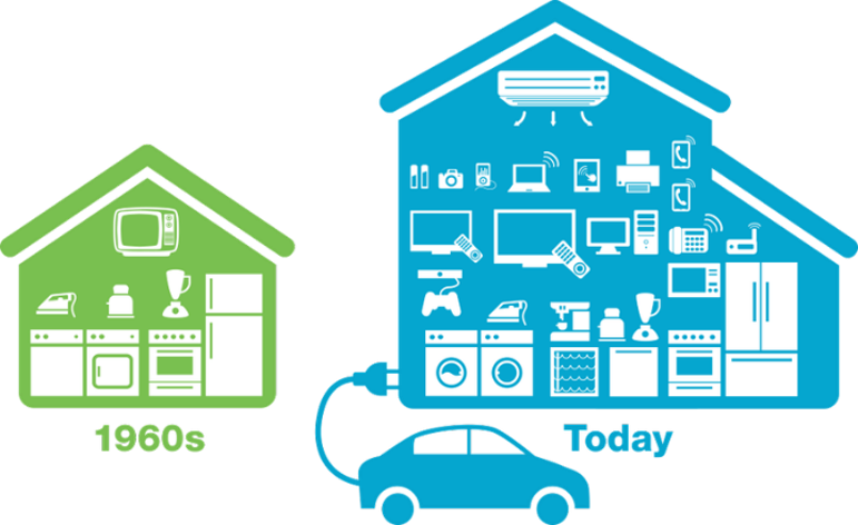 """A graphic comparing household appliance use between the 1960s and present day. A small green house labeled 1960s shows a small number of appliances, mainly a small TV set, kitchen appliances and a clothes washer and dryer. A much larger blue house labeled """"today"""" shows the same number of appliances and adds an electric vehicle, air conditioning, multiple television sets and computers, and cell phones."""